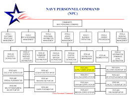 Us Navy Chain Of Command Chart 57 Explicit Opnav Org Chart 2019