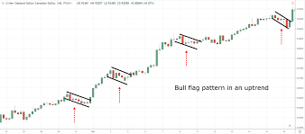 The Essential Guide To Chart Patterns