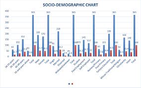 1 Socio Demographic Chart Of Study Respondents Source