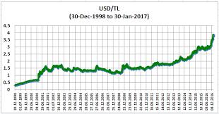 Try Currency Chart Ö Bartu Avci Irrational Exuberance Economy Of Turkey