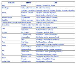 abyc color codes for boat wiring boating magazine yacht abyc color codes for boat wiring boating magazine
