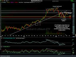 Lithium Etf Chart Lit Lithium Etf Trade Setup Right Side Of The Chart