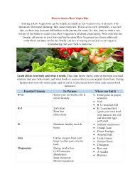 How To Start_a_raw_vegan_diet