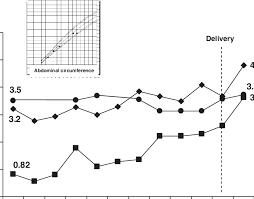 Iugr Vs Sga Growth Chart Case 3 Iugr Intrauterine Growth Restriction Flattening