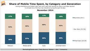 Gen Xers Seen Avid Mobile Users Marketing Charts