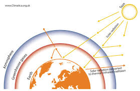 A schematic representation of the greenhouse gas effect u2013 here  demonstrating greenhouse gases