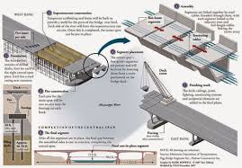 architectural drawings of bridges. Architectural Drawings Of Bridges. Bridge Construction  Bridges