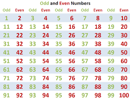 Odd and Even Numbers Worksheet 1 Explanation   Kids Times Tables Tutor