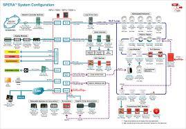 nittan spera analog addressable fire alarm system fire alarm wiring schematic at Addressable Fire Alarm System Diagrams