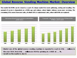Global Vending Machine Adorable Global Reverse Vending Machine RVM Market Trends And