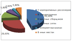 Дипломная работа Сбытовая политика компании apple на российском рынке 2 2Общая характеристика компании apple и ее сбытовой политики