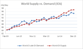 Crude Oil Price Optimism May Be Short Lived