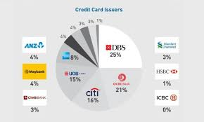 Chart Of The Day Check Out Which Bank Has The Most Number