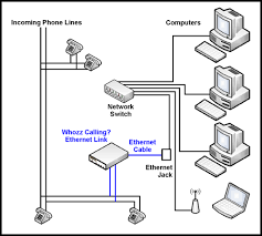 callerid com installation diagrams ethernet link whozz calling out telephone switch