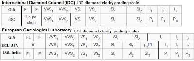 Jewels Diamonds And Fine Jewelry The Diamond Clarity Grading