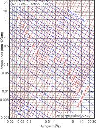 Duct Velocity Chart Ducts Sizing Velocity Reduction Method
