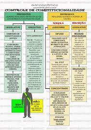 CONTROLE DE CONSTITUCIONALIDADE | Controle de constitucionalidade, Direito  constitucional, Entendeu direito