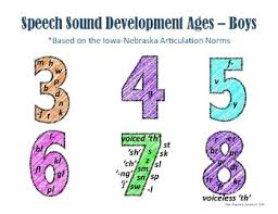 Articulation Development Norms Chart Articulation Norms Handout Iowa Nebraska Norms