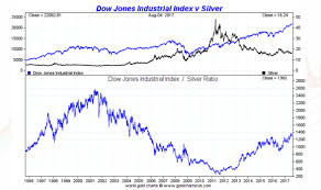 Dow Vs Silver Chart Silver Vs The Dow Smaulgld