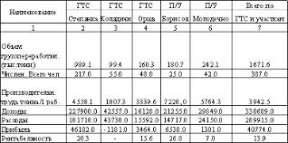 База рефератов Дипломная работа Рентабельность предприятия  Анализ включает обязательное исследование рентабельности за ряд периодов а также детальный разбор причин вызвавших ее изменение