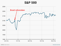 Brexit Stock Market Crash Chart Markets Are Cratering As Trump Closes In On The Presidency