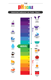 Ph Of Beverages Chart How Are Favorite Holiday Drinks Bad For Your Teeth