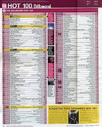 Top 100 Billboard Songs 2011