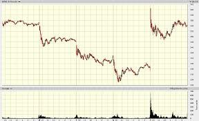 Premarket Stock Screener Stock Market Best Stocks 11 And Up
