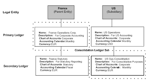 French Statutory Chart Of Accounts Oracle Financials Implementation Guide