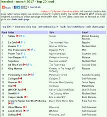 College Radio Charts 2017 I Love You All Thank You Mds And Djs March 2017 Canadian