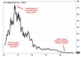 Molycorp Stock Chart Molycorp Files For Bankruptcy Protection Marketwatch