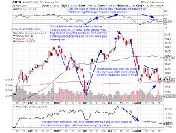 Amzn Candlestick Chart Light This Candle Archives Luckbox Magazine
