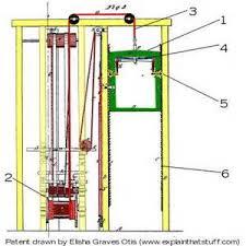 similiar standing fork lift diagram keywords crane wiring diagram besides stand up raymond reach truck fork lift