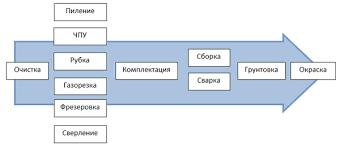 Работа с демо версией Металлоконструкции  Пример типового техпроцесса изготовления металлоконструкций