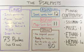 Who Wrote The Psalms Hint Not Just David