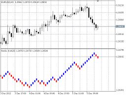 Value Chart Indicator Mt5 Renko Mt5 Indicator