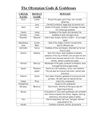 Gods And Goddesses Chart Images For Greek Gods And Goddesses Symbols Chart