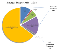 Pie Chart Of Energy Sources In Us Mission History Belmont Light
