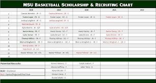 Msu Basketball Scholarship Recruiting Chart
