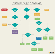 Sales Funnel Flowchart Illustrates The Steps In A Sales