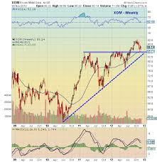 Xom Chart Exxon Mobil Xom Stock Chart Update See It Market