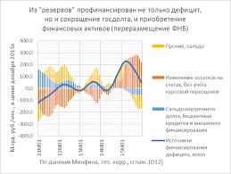 Бюджет есть ли жизнь после нефтяного коммунизма   бюджетного дефицита стал доход полученный за счет девальвации рубля т е рублевой переоценки нефтяных фондов Курсовая разница 1 84 трлн