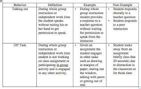 Editable Antecedent Behavior Definition Abc Chart Definition