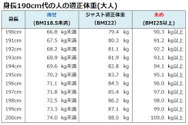 身長 157 センチ 平均 体重