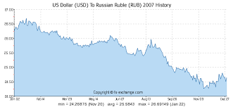 us dollar usd to russian ruble rub history foreign