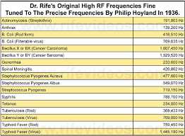 Royal Raymond Rife Machine Frequencies Destroying Viruses