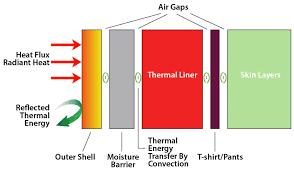 Bunker Gear Diagram Wiring Diagrams
