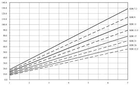 Veritable Polyethylene Pipe Flow Chart Hdpe Pipe Sizes Chart