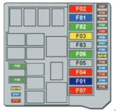 peugeot bipper fuse box diagram acirc fuse diagram peugeot bipper fuse box diagram