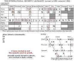 Consonant Chart Image Result For Efik Ipa Chart Phonetic Alphabet